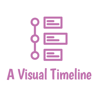 A Visual Timeline